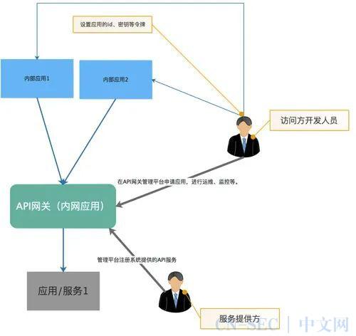聊聊API网关的作用