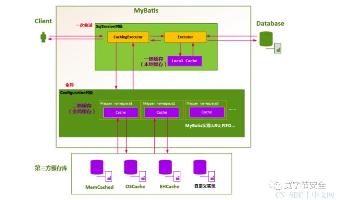 CVE-2020-26945 mybatis二级缓存反序列化的分析与复现