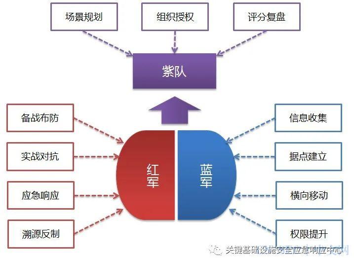 """""""红蓝对抗""""在金融业网络安全建设中的实践与思考"""