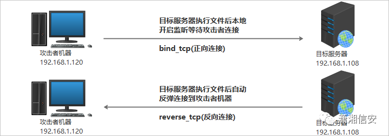 Metasploit内网使用三种方法