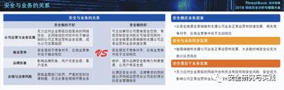 技术干货 | 互联网企业安全建设思考与实践