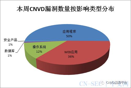 CNVD漏洞周报2020年第40、41期