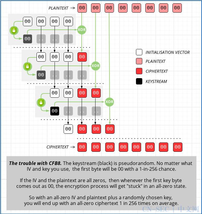 CVE-2020-1472 NetLogon 权限提升漏洞研究