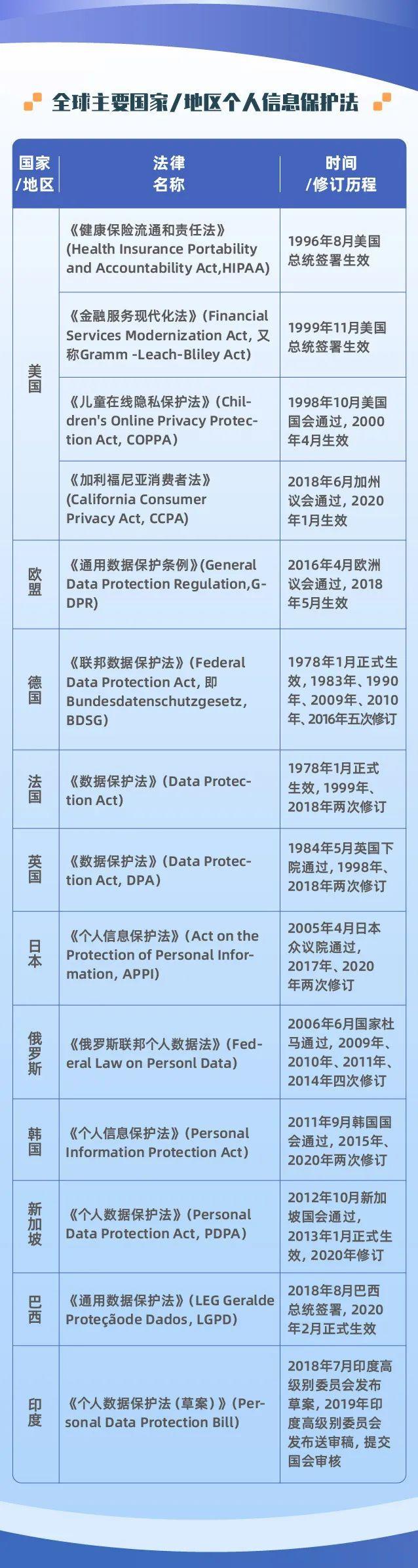 一图读懂《个人信息保护法 (草案) 》十大亮点