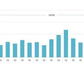 【调查】网络安全早期投资呈现稳定迹象