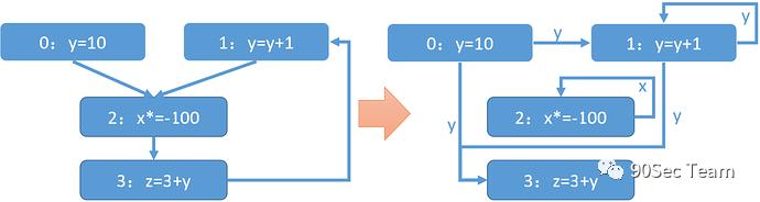 北大程序分析笔记(SSA和稀疏分析)