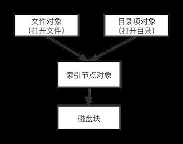 从 lsof 开始,深入理解 Linux 虚拟文件系统