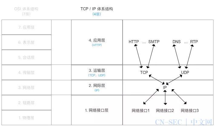 请收好这一份详细清晰的计算机网络基础学习指南