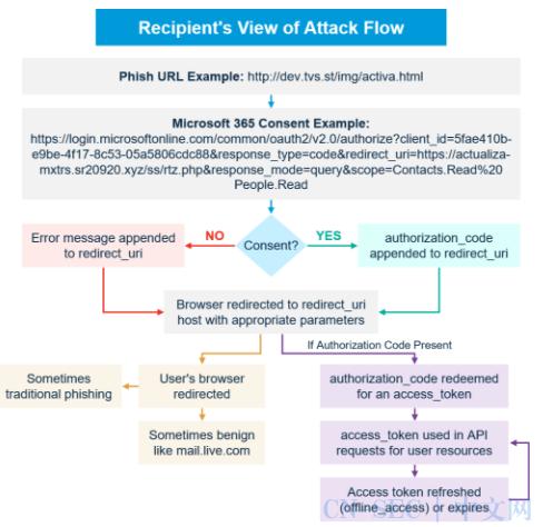每周高级威胁情报解读(2020-10-01--10.08)