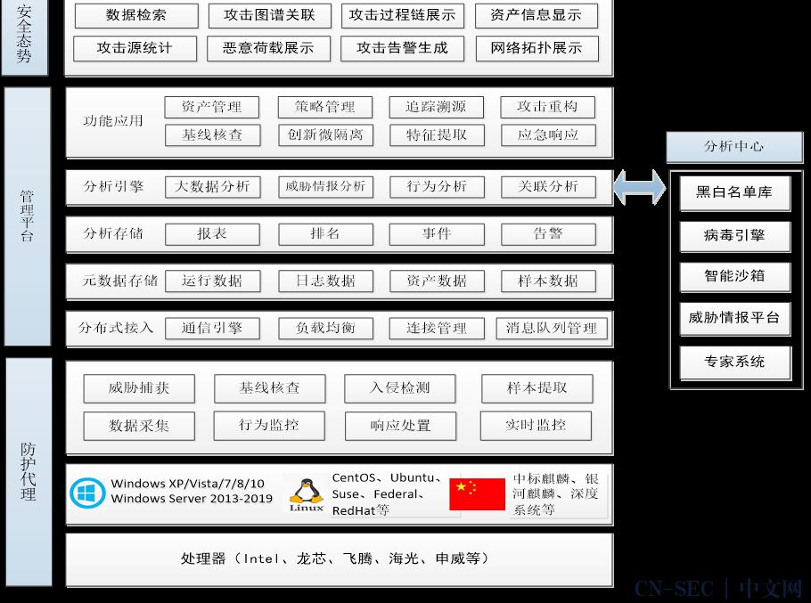 终端威胁检测与响应 (EDR) 技术研究及发展研判