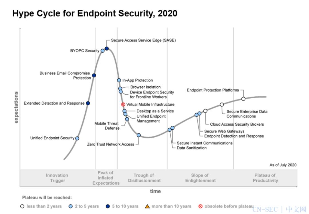 Gartner:EDR和XDR成为终端安全热点