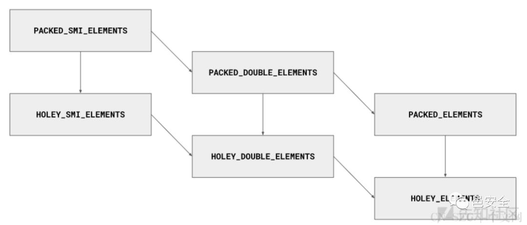 强网杯2020-GooExec chrome pwn分析及两种利用思路
