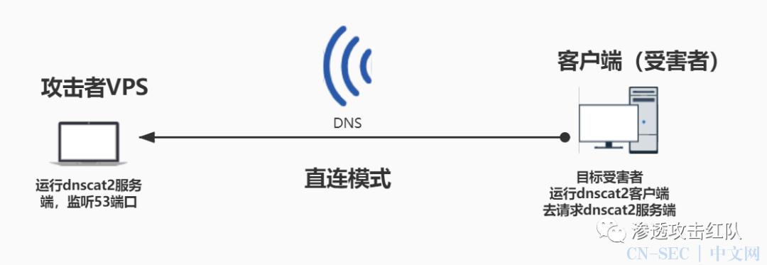 通过DNS隧道进行C&C通信