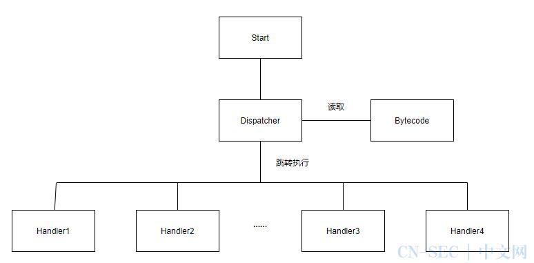 CTF逆向专题连载之虚拟机vm混淆(1)