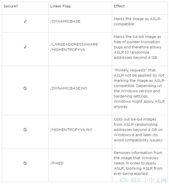关于Windows上地址空间布局随机化防御机制的分析(下)