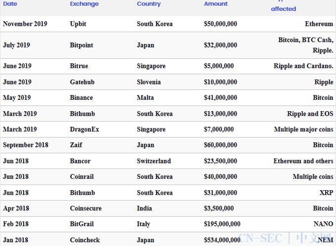 黑客从KuCoin加密货币交易所窃取了超过1.5亿美元