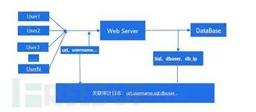 数据安全视角下的数据库审计技术进化