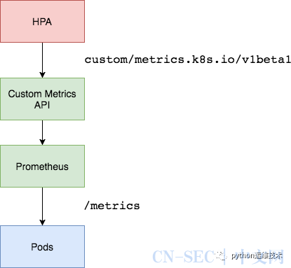 Kubernetes中基于Prometheus指标的自动缩放