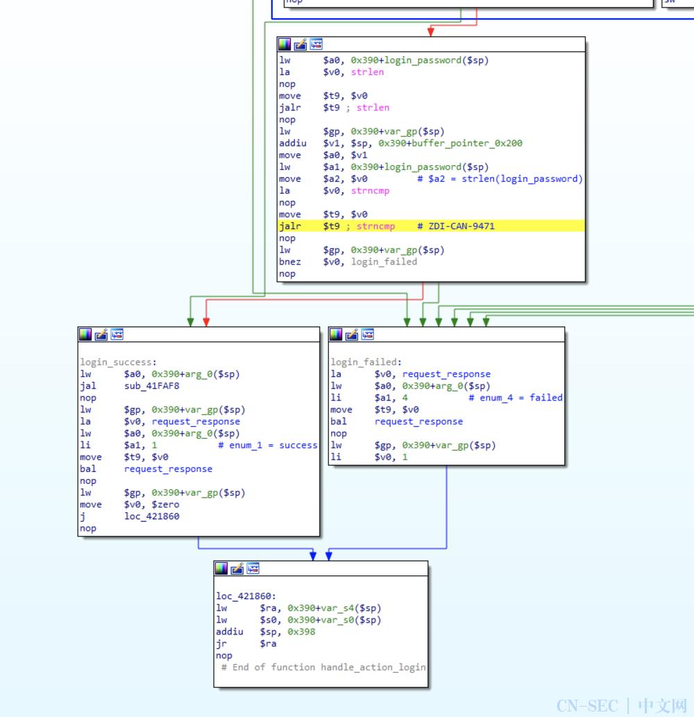 对两个D-Link路由器身份验证绕过漏洞的分析