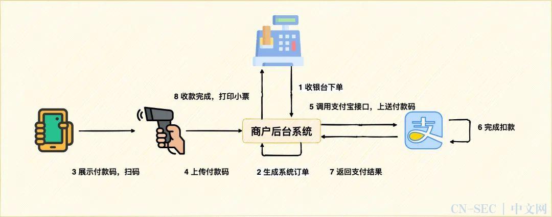 手机没网了,却还能支付,这是什么原理