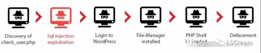 如何从日志文件溯源出攻击手法?