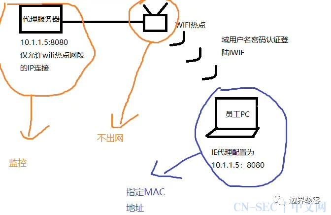 企业网络建设-网络监听(下)