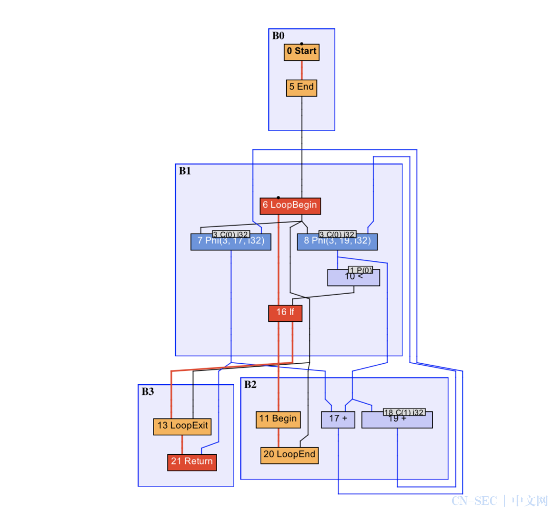 基本功   Java即时编译器原理解析及实践