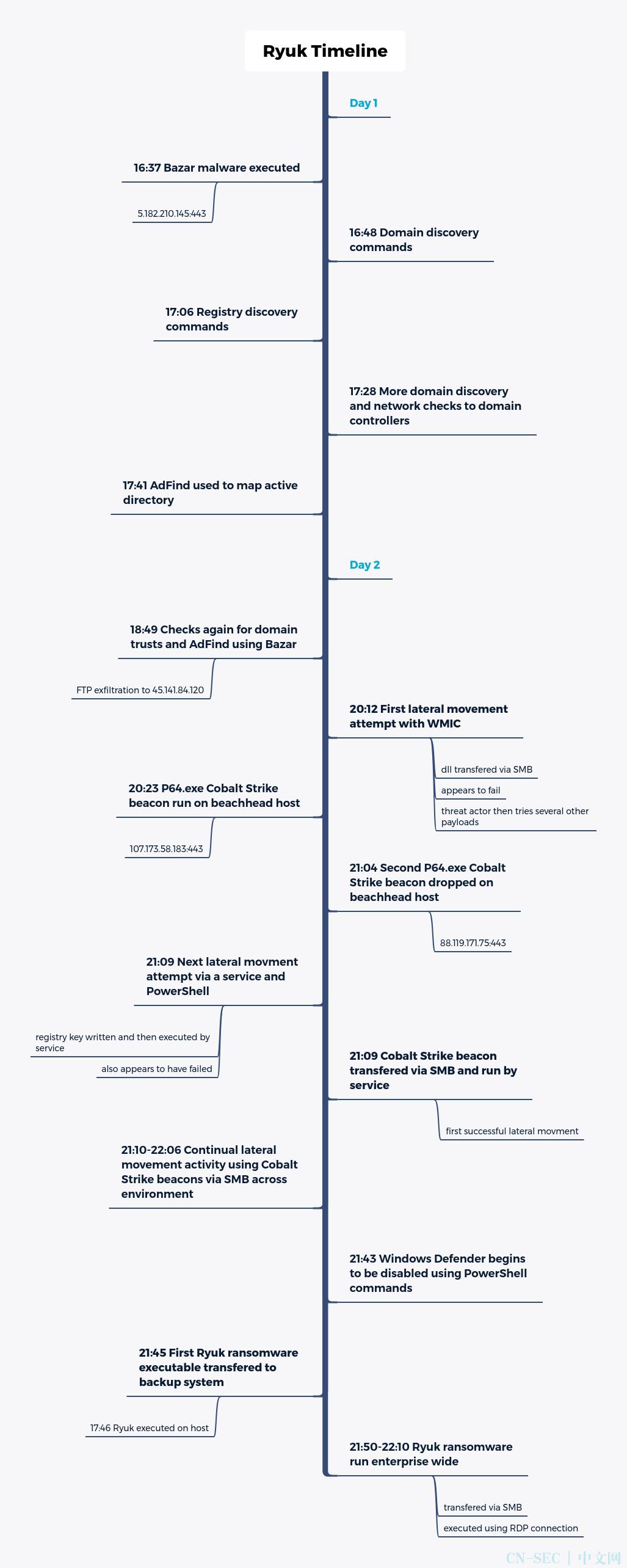 Ryuk 勒索事件分析