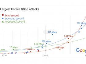 2.5Tbs!Google透露曾经受史上最大规模DDoS攻击