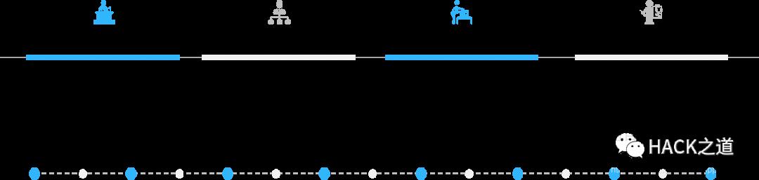 红蓝对抗之蓝队防守:ATT&CK框架的应用