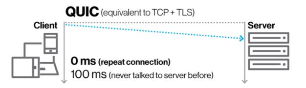 一文领略 HTTP 的前世今生