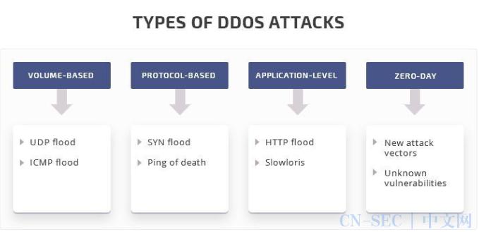 一文了解如何有效的防护DDoS攻击