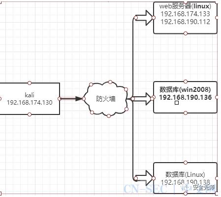 实战中SSH隧道技术的利用方式