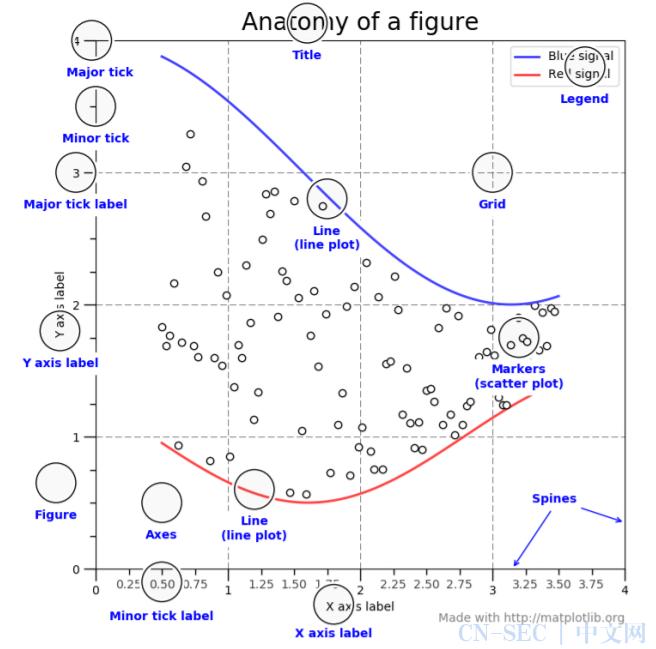 专题   Python绘图神器之matplotlib