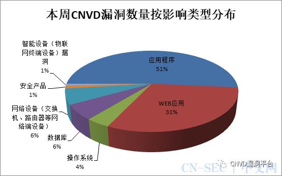 CNVD漏洞周报2020年第44期