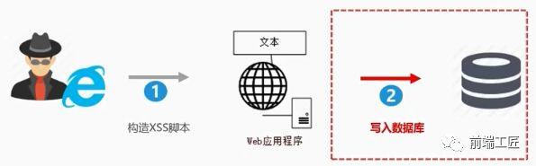常见六大Web安全攻防解析
