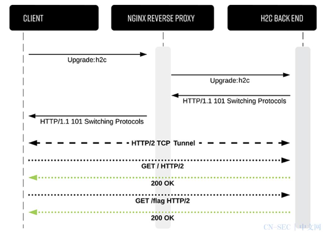 HTTP/2 H2C 请求走私分析