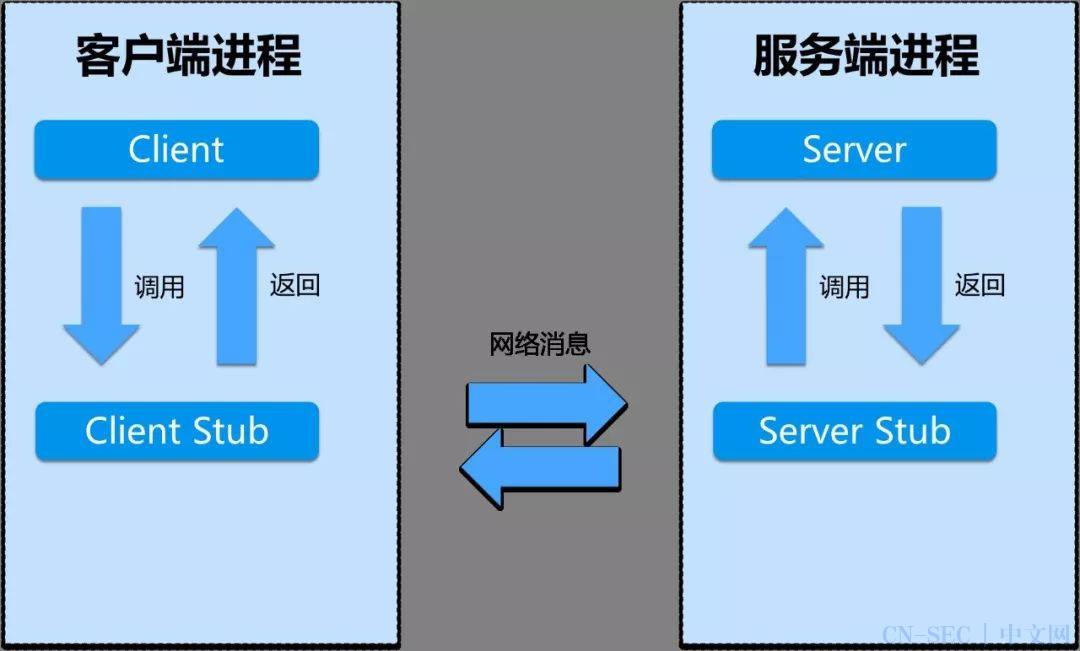 直观讲解一下 RPC 调用和 HTTP 调用的区别!