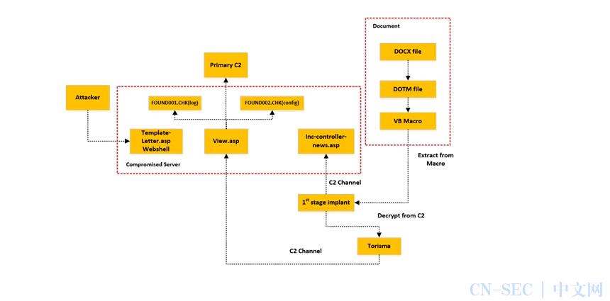 北极星(NorthStar)攻击行动的完整分析过程(上)