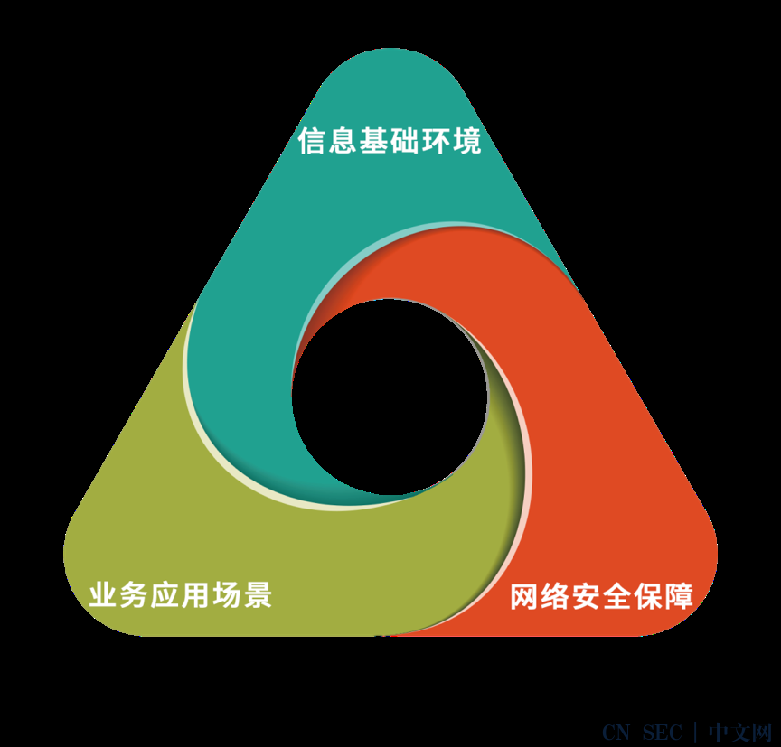 2020年度网络安全成熟度阶梯(完整版)