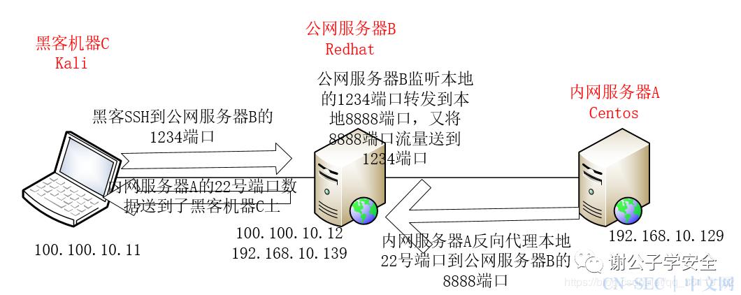 内网渗透(十七)   内网转发及隐蔽隧道:使用SSH做端口转发以及反向隧道