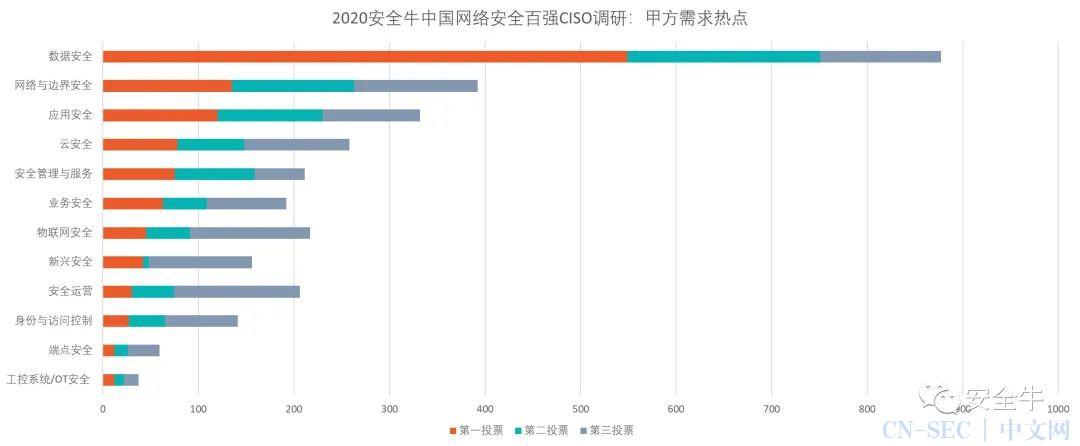 安全牛《2020中国网络安全企业100强报告》发布