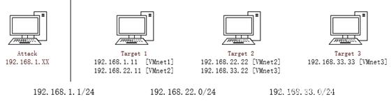 CFS三层靶机内网渗透记录