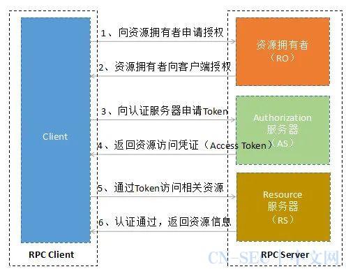 从gRPC安全设计理解双向证书方案