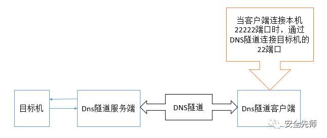 DNS隧道技术绕过防火墙