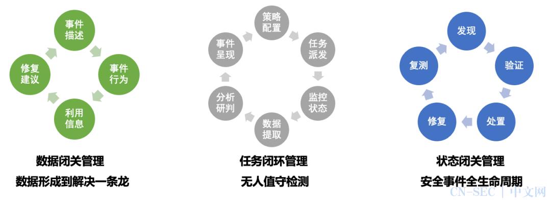 新一代主机安全产品四大特征