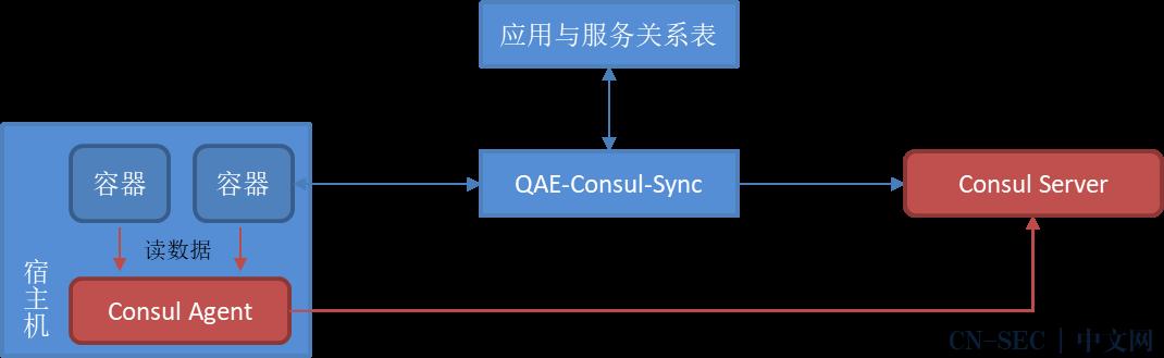 服务注册中心   记一次Consul故障分析与优化