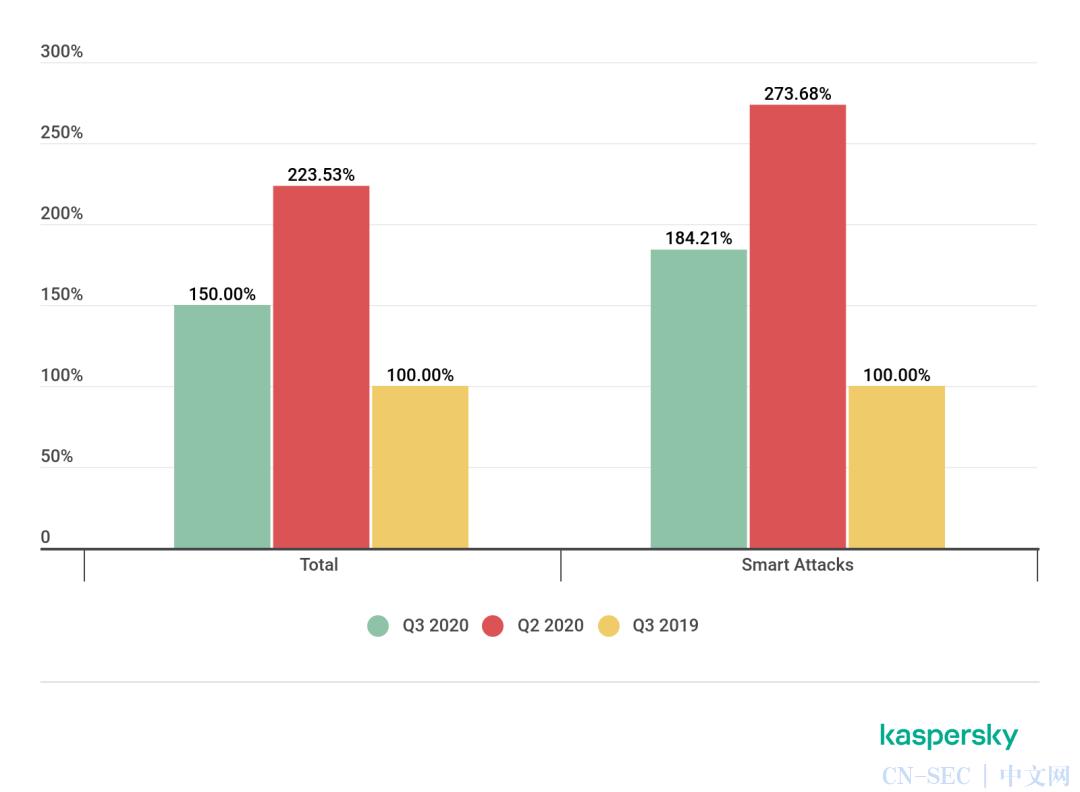 卡巴斯基:2020 Q3 DDoS攻击趋势报告