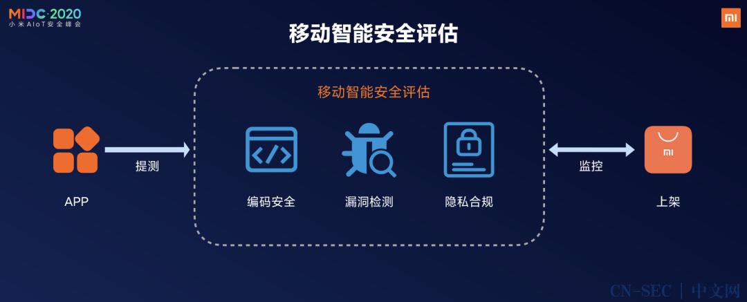 "AIoT安全峰会议题回顾|黑灯:""手机 × AIoT"" 智能安全评估"