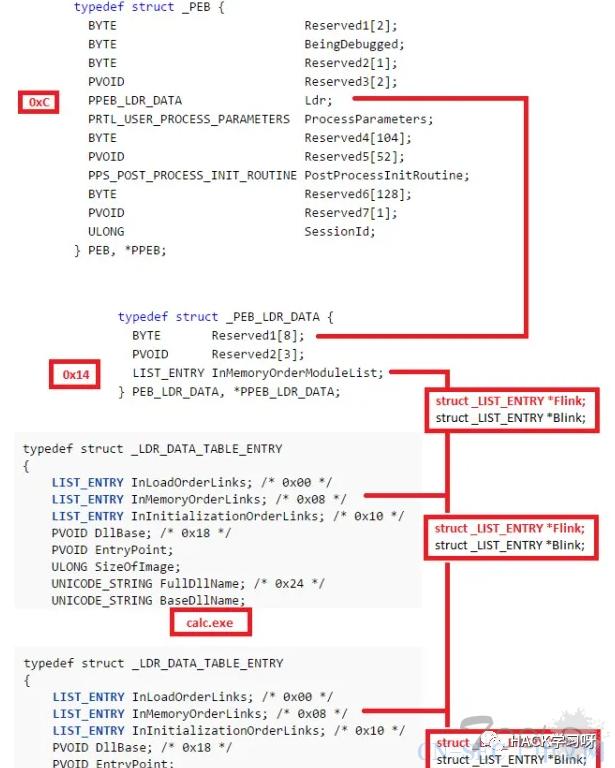 ShellCode生成框架